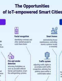 THE OPPORTUNITIES OF IOT IN SMART CITIES