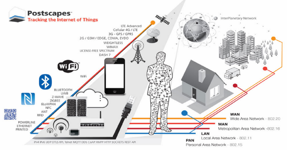 The Internet of Things Architecture and Standards