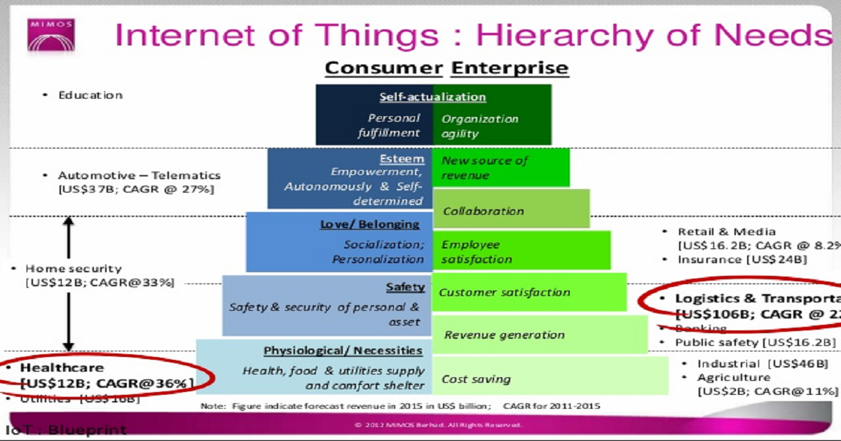 Digital Storage and Security in the Consumer Internet of Things