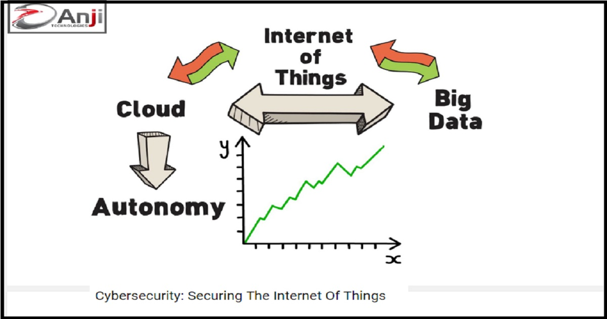Cybersecurity: Securing The Internet Of Things
