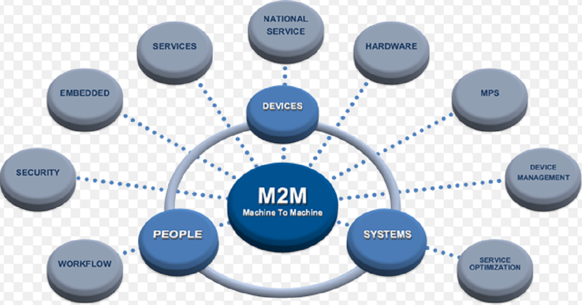 Innovation in Machine-to-Machine (M2M) Platforms, Applications and Standards