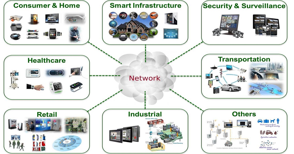 Building an IoT Solution
