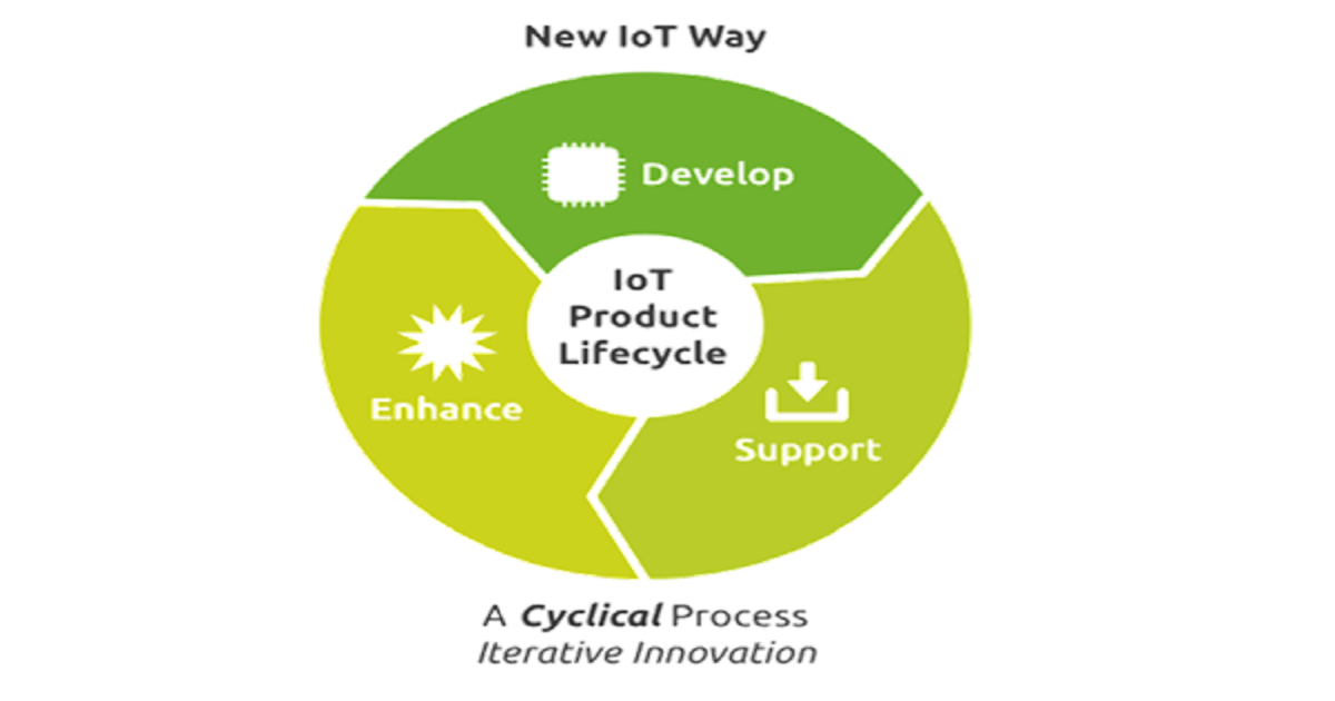 Accelerating IoT Product Development: Best Practices for Connecting Devices and Mobile Apps with an IoT Cloud