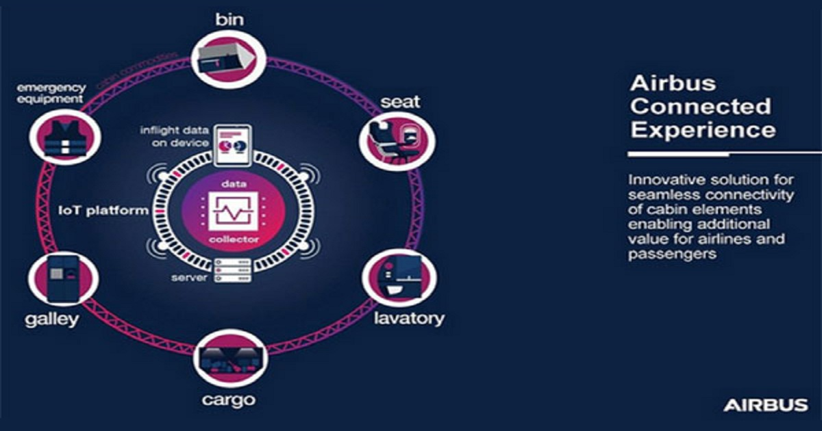 Airbus launches IoT platform for cabin componets