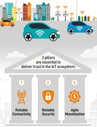 BRINGING TRUST TO THE INTERNET OF THINGS
