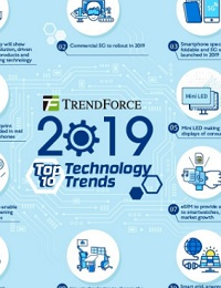 TECH THAT WILL SHAPE HOME OUTLINED IN TRENDFORCE'S TOP 10 TRENDS FOR 2019