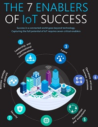7 SECRETS TO WINNING WITH IOT IN THE DIGITAL MARKETPLACE