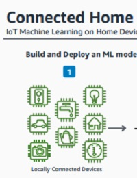 CONNECTED HOME – MACHINE LEARNING AT THE EDGE