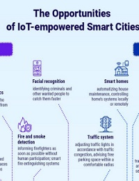 THE OPPORTUNITIES OF IOT IN SMART CITIES