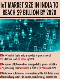 IOT MARKET SIZE IN INDIA TO REACH $9 BILLION BY 2020 GALLERY