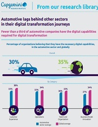 AUTOMOTIVE LAGS BEHIND OTHER SECTORS IN THEIR DIGITAL TRANSFORMATION JOURNEYS