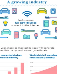 INFOGRAPHIC: THE INTERNET OF THINGS (IOT) IS A BOOMING BUSINESS