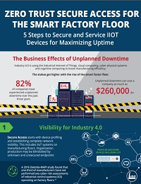 ZERO TRUST SECURE ACCESS FOR THE SMART FACTORY FLOOR