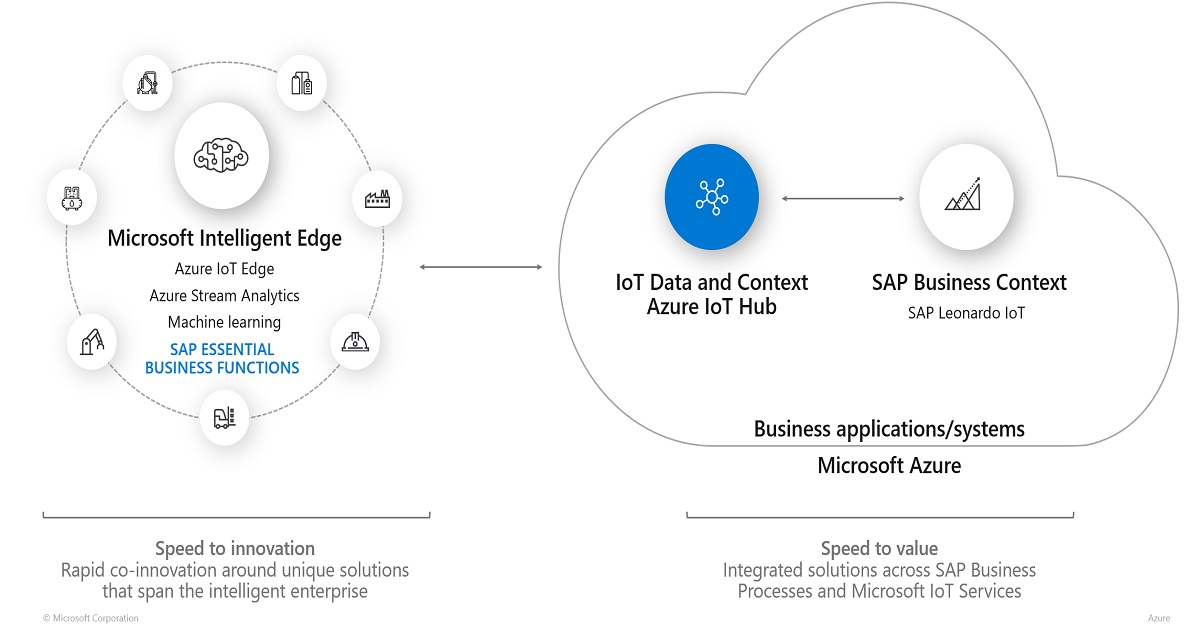 SAP AND MICROSOFT BRING IOT DATA TO THE CORE OF THE BUSINESS APPLICATIONS