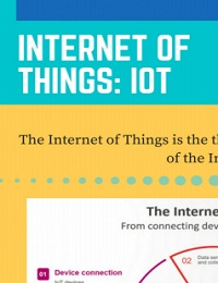 INTERNET OF THINGS HELPS TO PROVIDE SOLUTIONS IN ENTERPRISES, RETAIL AND CONSUMERS BUSINESS