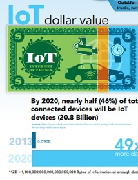 INTERNET OF THINGS AND REAL-TIME COMMUNICATIONS