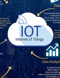 BUSINESSES ARE BOOMING BECAUSE OF IOT