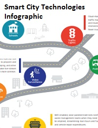 SMART CITY TECHNOLOGIES INFOGRAPHIC