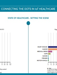 CONNECTING THE DOTS IN IOT HEALTHCARE