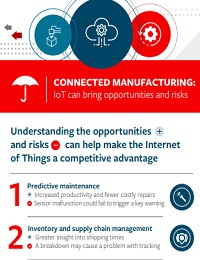 THE POTENTIAL OF CONNECTED MANUFACTURING
